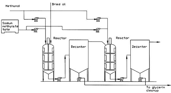 Reactors For Biodiesel Production  U2013 Farm Energy