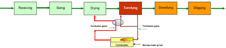 Flow Diagram for the Torrefaction Facility Process