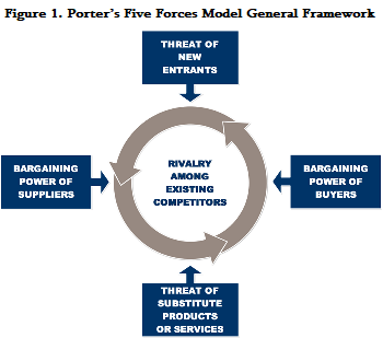 Porters Five Forces Model General Framework