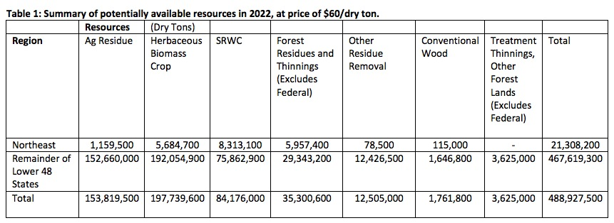 Table 1: Summary of potentially available resources in 2022, at price of $60/dry ton.