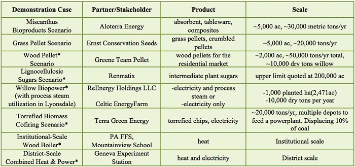 Table-Economic-GreenhouseGas-Biomass