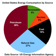 US energy consumption as of October 2013.