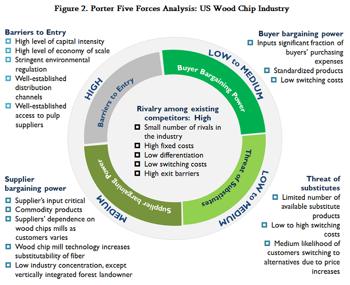 Porter Five Forces Analysis: US Wood Chip Industry